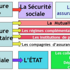 Menaces sur la protection sociale (1)